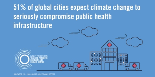 Indicator 2.2, 2018 Lancet Countdown report. 51% of global cities expect climate change to seriously compromise public health infrastructure